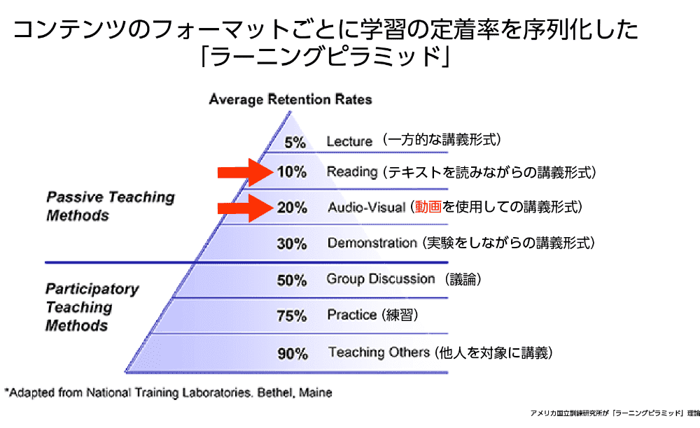 「ラーニングピラミッド」の図